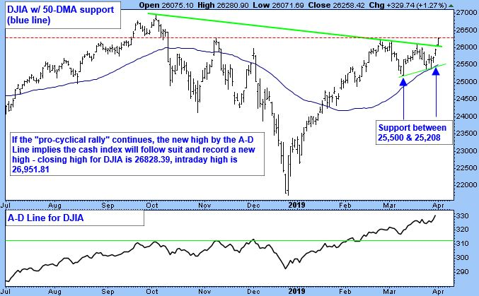 """DJIA with 50-DMA Support. If the """"pro-cyclical rally"""" continues, the new high by the A-D Line implies the cash index will follow suite and record a new high - closing high for DJIA is 26828.39, intraday high is 26,951.81."""