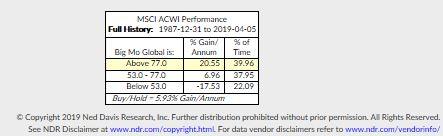 MSCI ACWI Performance Table.