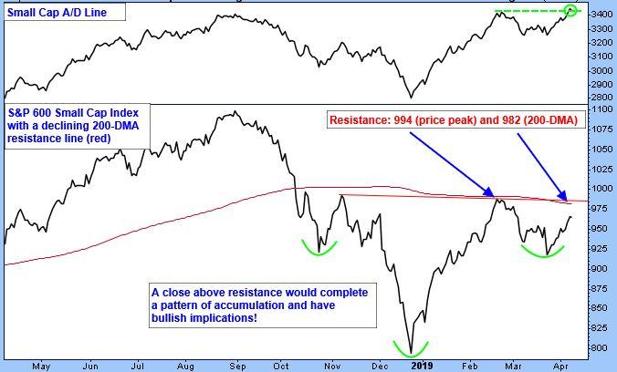 Small Cap A/D Line Chart