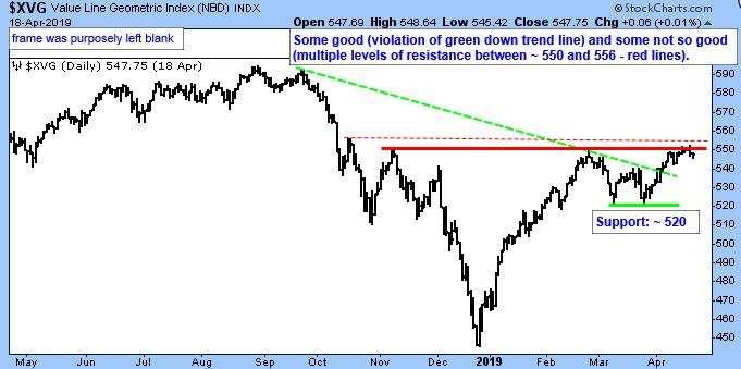 Value Line Geometric Index. Some good (violation of green down trend line) and some not so good (multiple levels of resistance between - 550 and 556 - red lines).