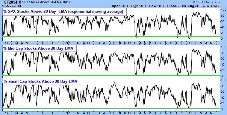 S&P 500 Stocks Above 20-EMA Index.