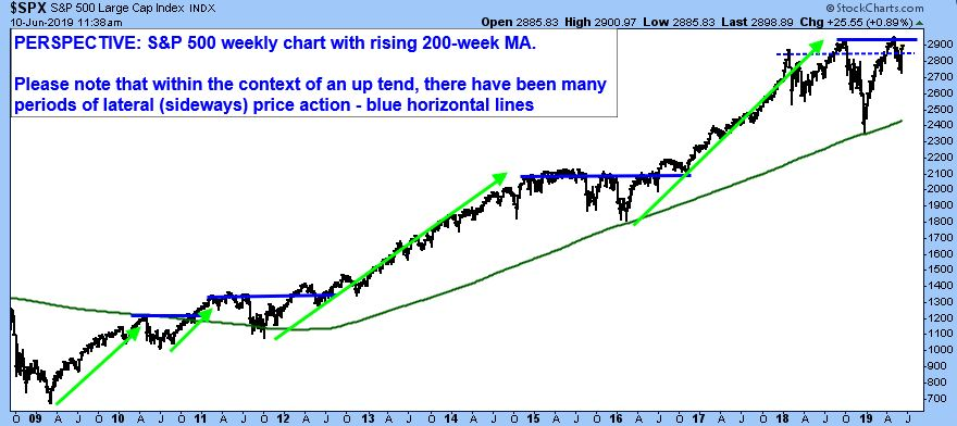S&P 500 Large Cap Index. Perspective: S&P 500 Weekly Chart with rising 200-week MA. Please note that within the context of an up tend, there have been many periods of lateral (sideways) price action - blue horizontal lines.