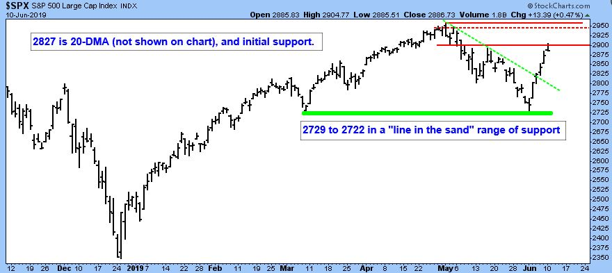 S&P 500 Large Cap Index with support and resistance..
