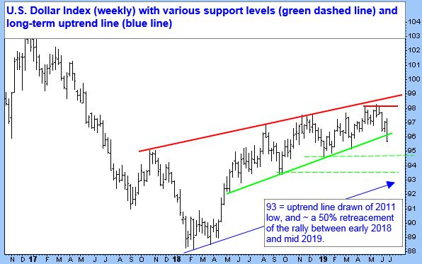 U.S. Dollar Index (weekly) with various support levels (green dashed line) and long-term uptrend line (blue line).