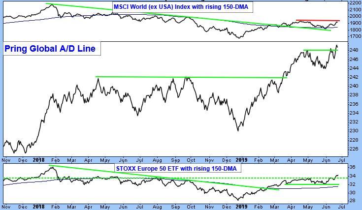 MSCI World (ex USA) Index with rising 150-DMA.