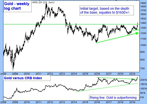 Gold Weekly Log Chart. Initial target, based on the depth of the base, equates to $1600+/-