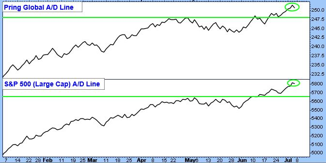 Pring Global A/D Line Chart. S&P 500 (Large Cap) A/D Line Chart.