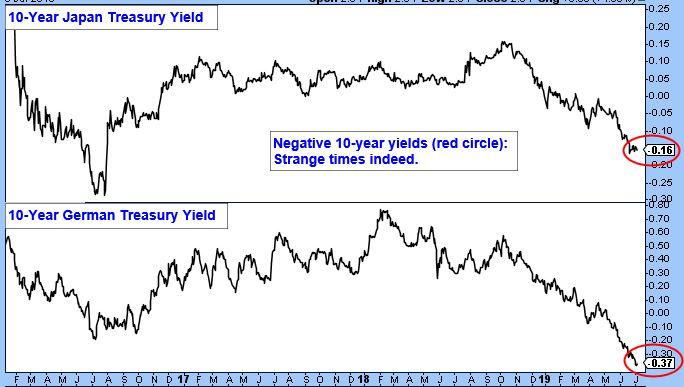10-Year Japan Treasury Yield Chart. Negative 10-year yields (red circle): Strange times indeed. 10-Year German Treasury Yield.