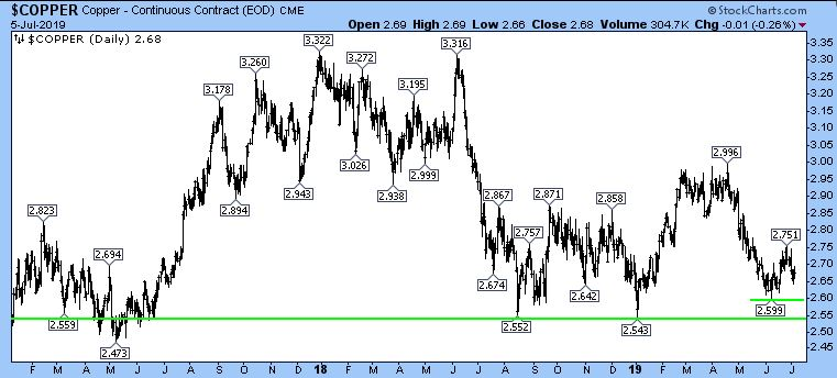 Copper - Continuous Contract CME Chart.