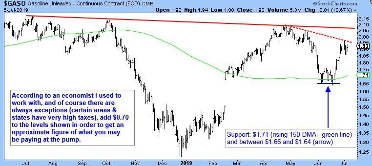 Gasoline Unleaded - Continuous Contract (EOD) CME Chart.