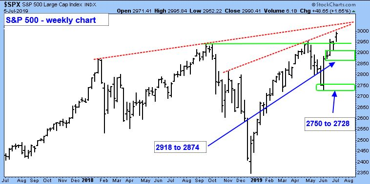 S&P 500 Large Cap Index Weekly Chart.