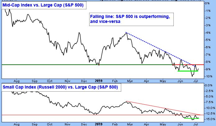 Mid-Cap Index vs. Large Cap (S&P 500) Chart. Falling line: S&P 500 is outperforming and vice-versa. Small Cap Index (Russell 2000) vs. Large Cap (S&P 500) chart.