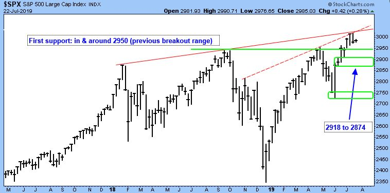 S&P 500 Large Cap Index. First support: in and around 2950 (previous breakout range).