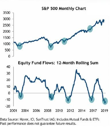 S&P 500 Monthly Chart. Equity Fund Flows: 12-Month Rolling Sum.