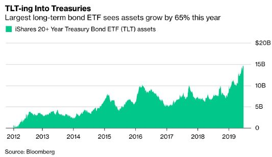 TLT-ing Into Treasuries. Largest long-term bond ETF sees assets grown by 65% this year.