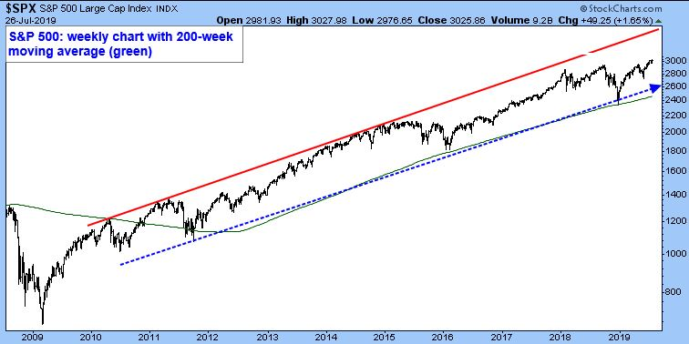 S&P 500 Large Cap Index. S&P 500: Weekly chart with 200-week moving average.