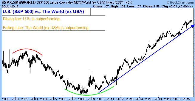 S&P 500 Large Cap Index/MSCI World (ex. USA) Index (EOD)