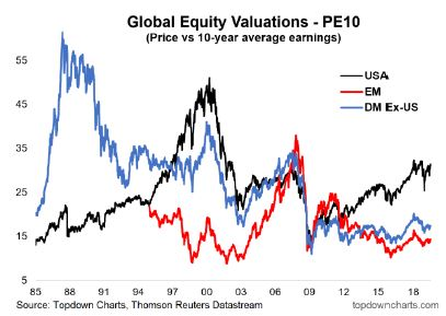 Global Equity Valuations - PE10 (Price vs. 10-Year Average Earnings)