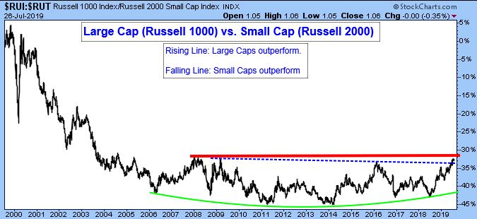 Large Cap (Russell 1000) vs. Small Cap (Russell 2000)