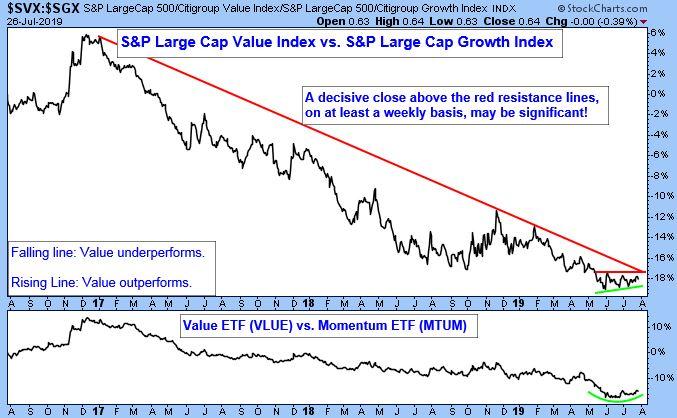 S&P Large Cap 500/Citigroup Value Index/S&P Large Cap 500/Citigroup Growth Index