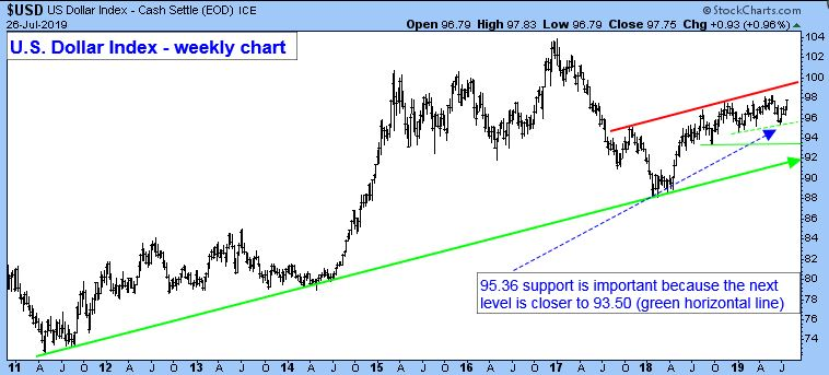 US Dollar Index - Cash Settle. US Dollar Index - Weekly Chart