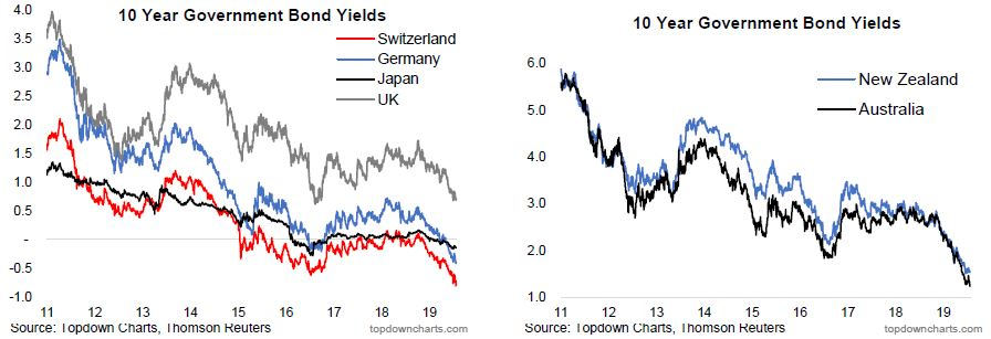 10 Year Government Bond Yields.