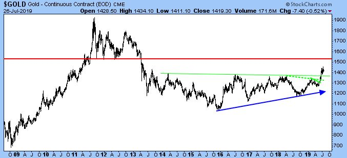 Gold - Continuous Contract (EOD) CME