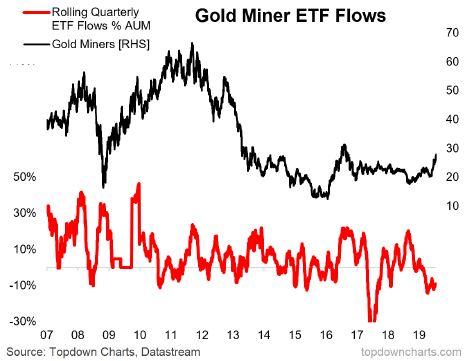 Gold Miner ETF Flows