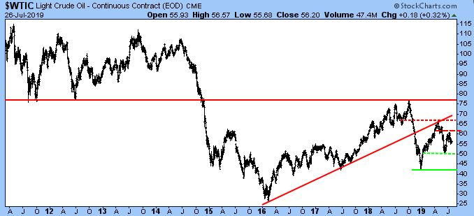 SWTIC Light Crude Oil - Continuous Contract