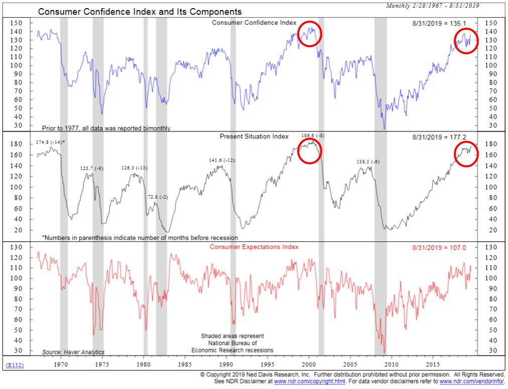 Consumer Confidence Index and Its Components.