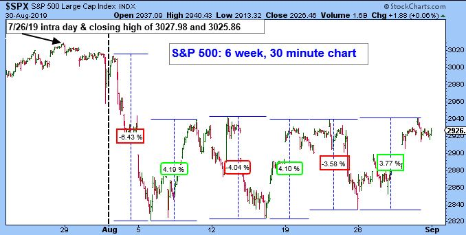 S&P 500 Large Cap Index. 7/26/2019 Intra Day & Closing High of 3027.98 and 3025.86. S&P 500 6 Week, 30 Minute Chart.