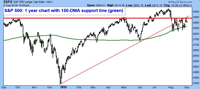 S&P 500 Large Cap Index. S&P 500: 1 Year Chart with 150 - DMA Support Line (Green).