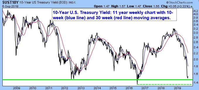 10-Year U.S. Treasury Yield Index. 11 year weekly chart with 10-weekly (blue line) and 30 week (red line) moving averages.