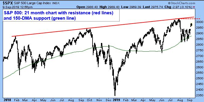 S&P 500 Large Cap Index. 21 month chart with resistance (red lines) and 150-DMA support (green line)