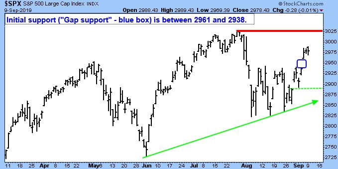 """S&P 500 Large Cap Index. Initial Support (""""Gap Support"""" - blue box) is between 2961 and 2938."""