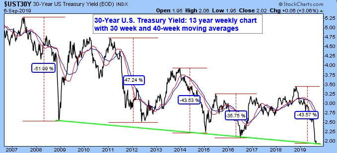 30-Year U.S. Treasury Yield Index: 13 year weekly chart with 30 week and 40-week moving averages.