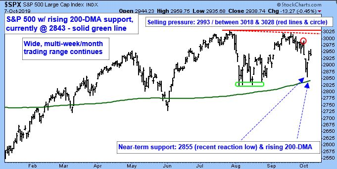 S&P 500 Large Cap Index. S&P 500 with rising 200-DMA support, currently at 2843 - solid green line. Wide, multi-week/month trading range continues.