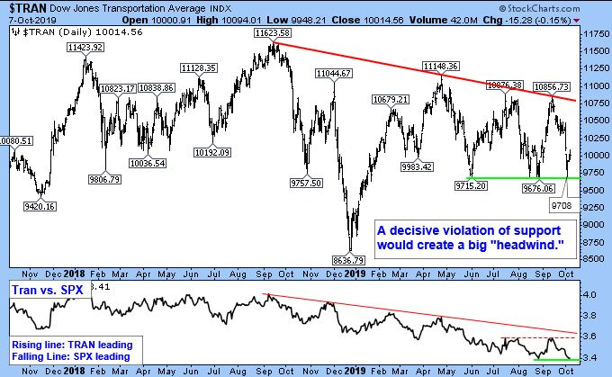 "Dow Jones Transportation Average Index. A decisive violation of support would create a big ""headwind""."