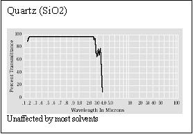 Fig. 5: Quartz transmission curve