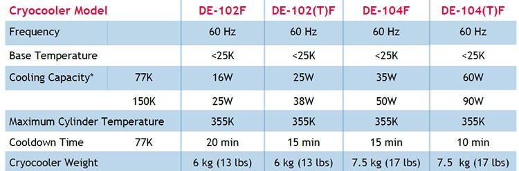 DE-100-Cryocooler-Specs.png