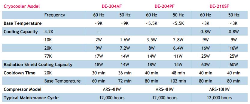 DE-204-210-Cryostat-Specs.PNG