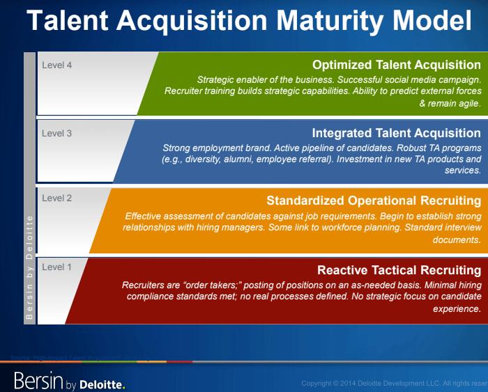 Fuente  Bersin Deloitte     Modelo de maduración de las persona que intervienen en el proceso de adquisición de talento