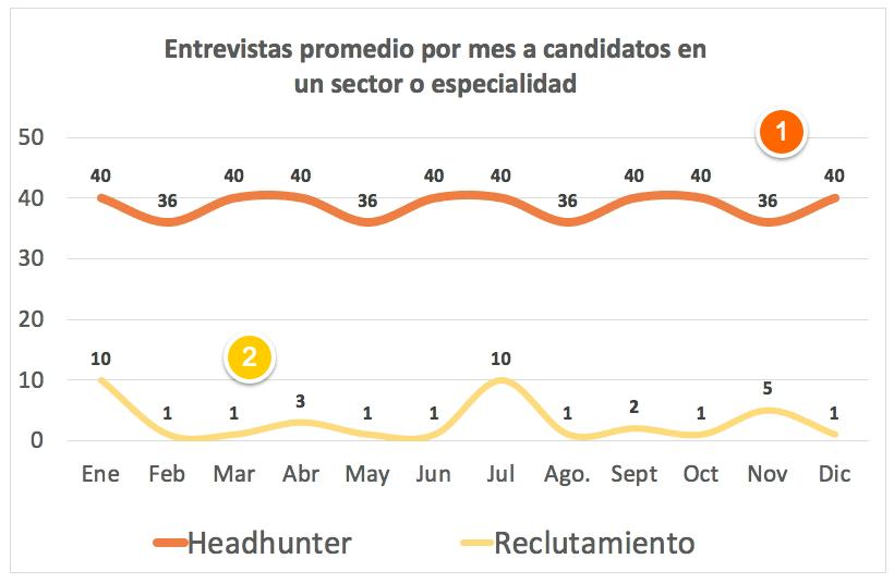 Entrevistas promedio presenciales que tiene un headhunter en un solo tipo de posición, industria o nivel.