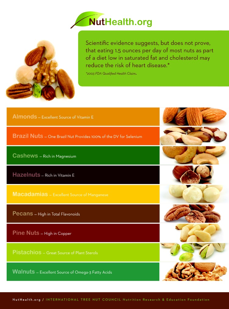 Nutrition From Nuts