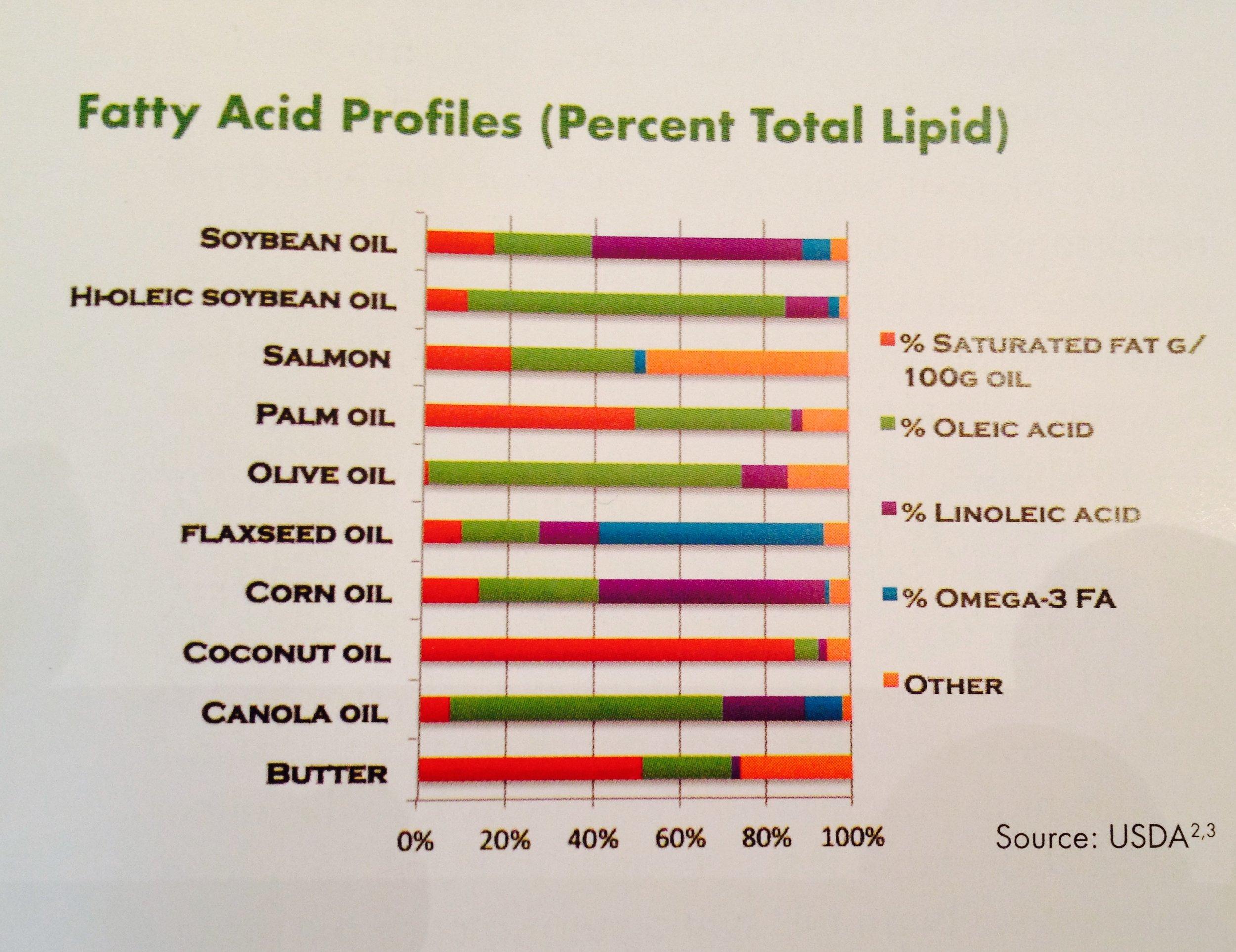 Fatty Acid Profiles