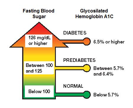 PreDM+HbA1C+-+small.png