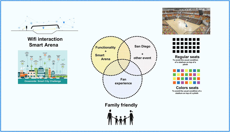 San Diego Arena - Architects Mosher Drew04.jpg