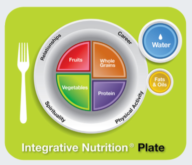 Institute for integrative nutrition, integrative nutrition plate; primary and secondary foods