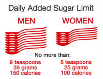 Daily added sugar limit. The american heart association. www.heart.org.