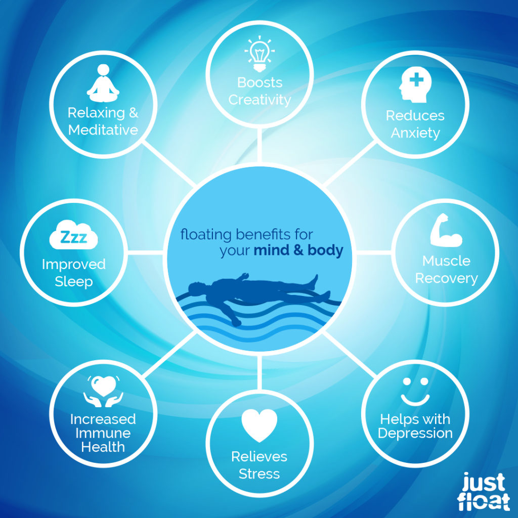 floatation-therapy-benefits-treatment-stress-pain-workout-recovery-infographic.jpg